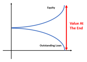 equity and loan relationship