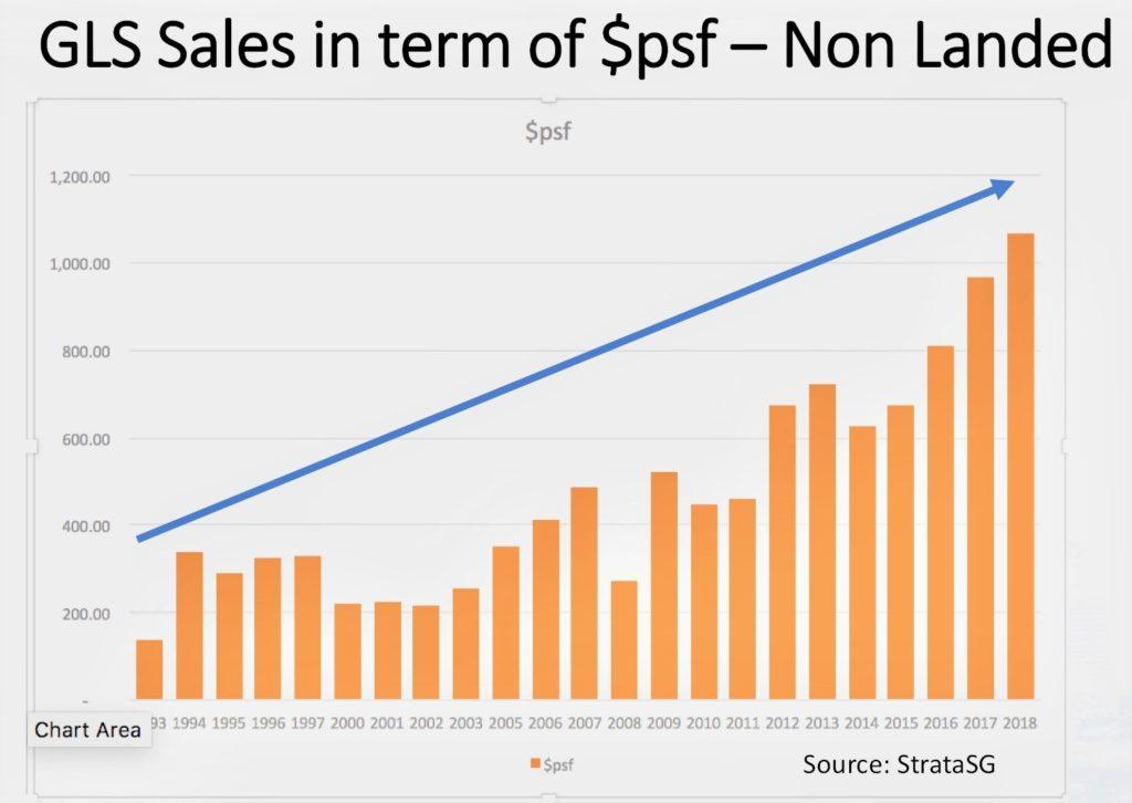 singapore gls land uptrend