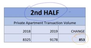 Singapore Property Market 2H2018/19 Txn volume