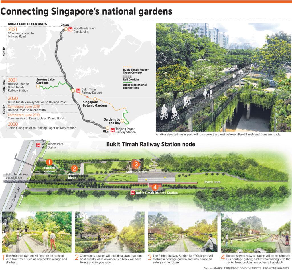 Green and Rail Corridor